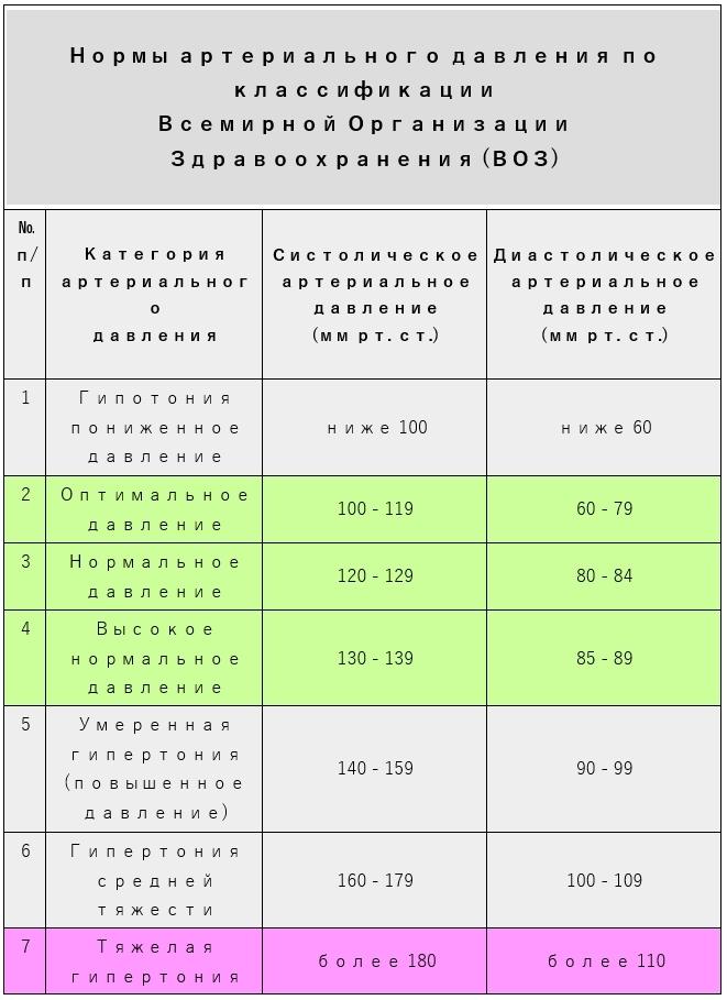 Нормы артериального давления по классификации Всемирной Организации Здравоохранения (ВОЗ)